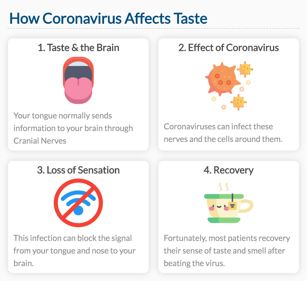 How Coronavirus Affects Taste