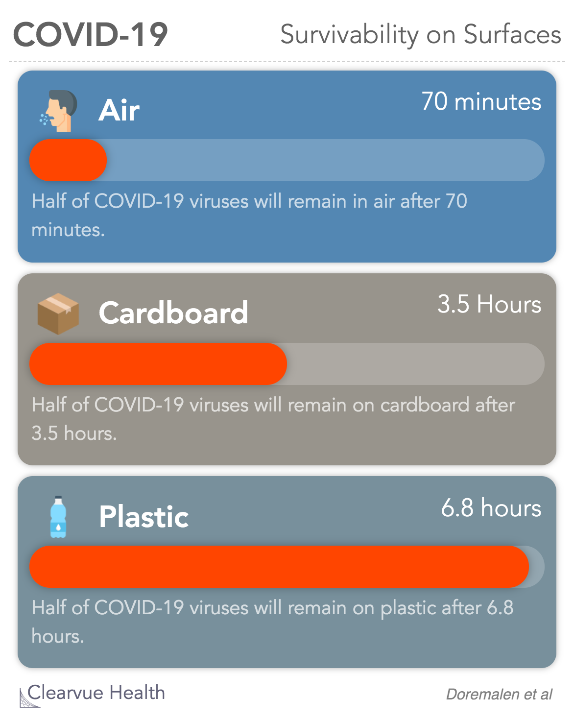 COVID-19 Survivability on surfaces