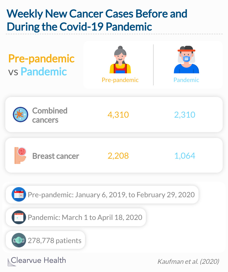 Fewer cancers are being diagnosed during the pandemic than before the pandemic.