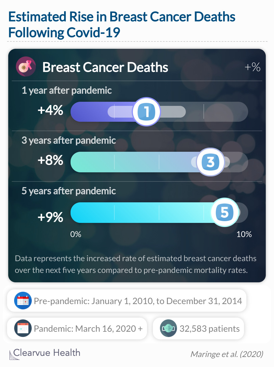 Researchers estimate a significant increase in cancer deaths in the next 5 years.