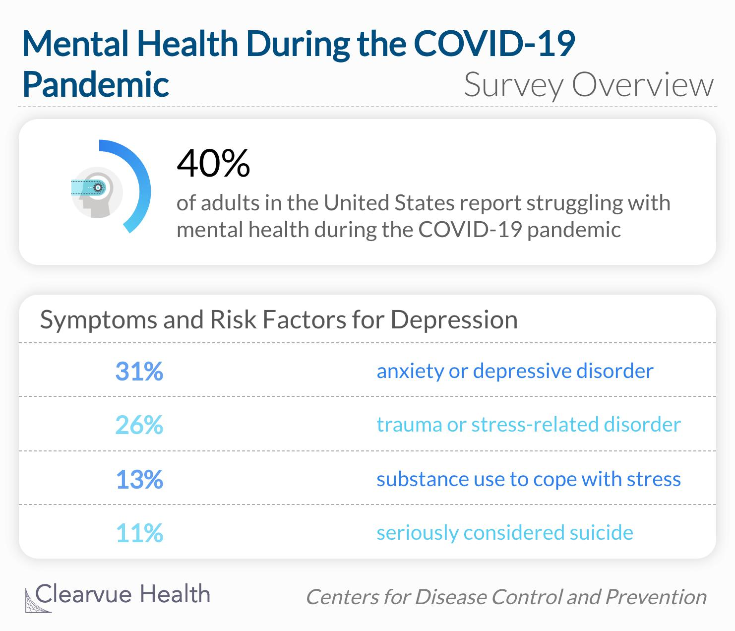 U.S. adults reported considerably elevated adverse mental health conditions associated with COVID-19.