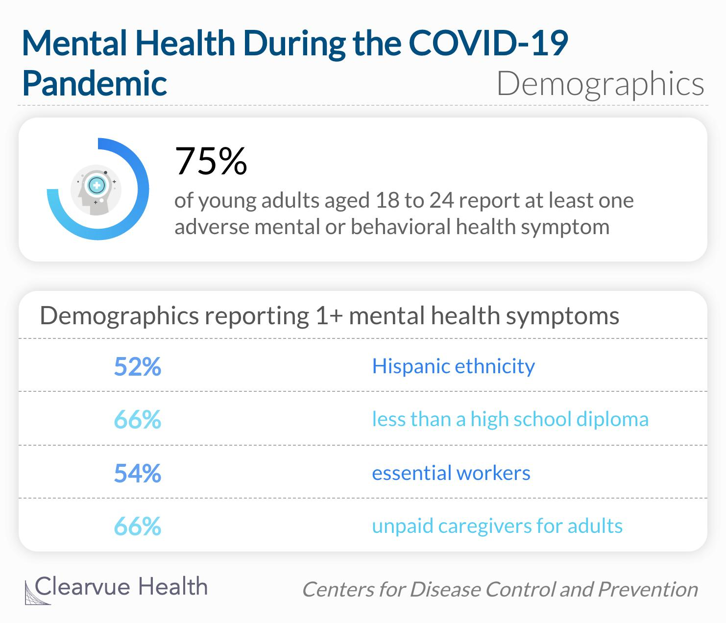 Younger adults, racial/ethnic minorities, essential workers, and unpaid adult caregivers reported having experienced disproportionately worse mental health outcomes, increased substance use, and elevated suicidal ideation.