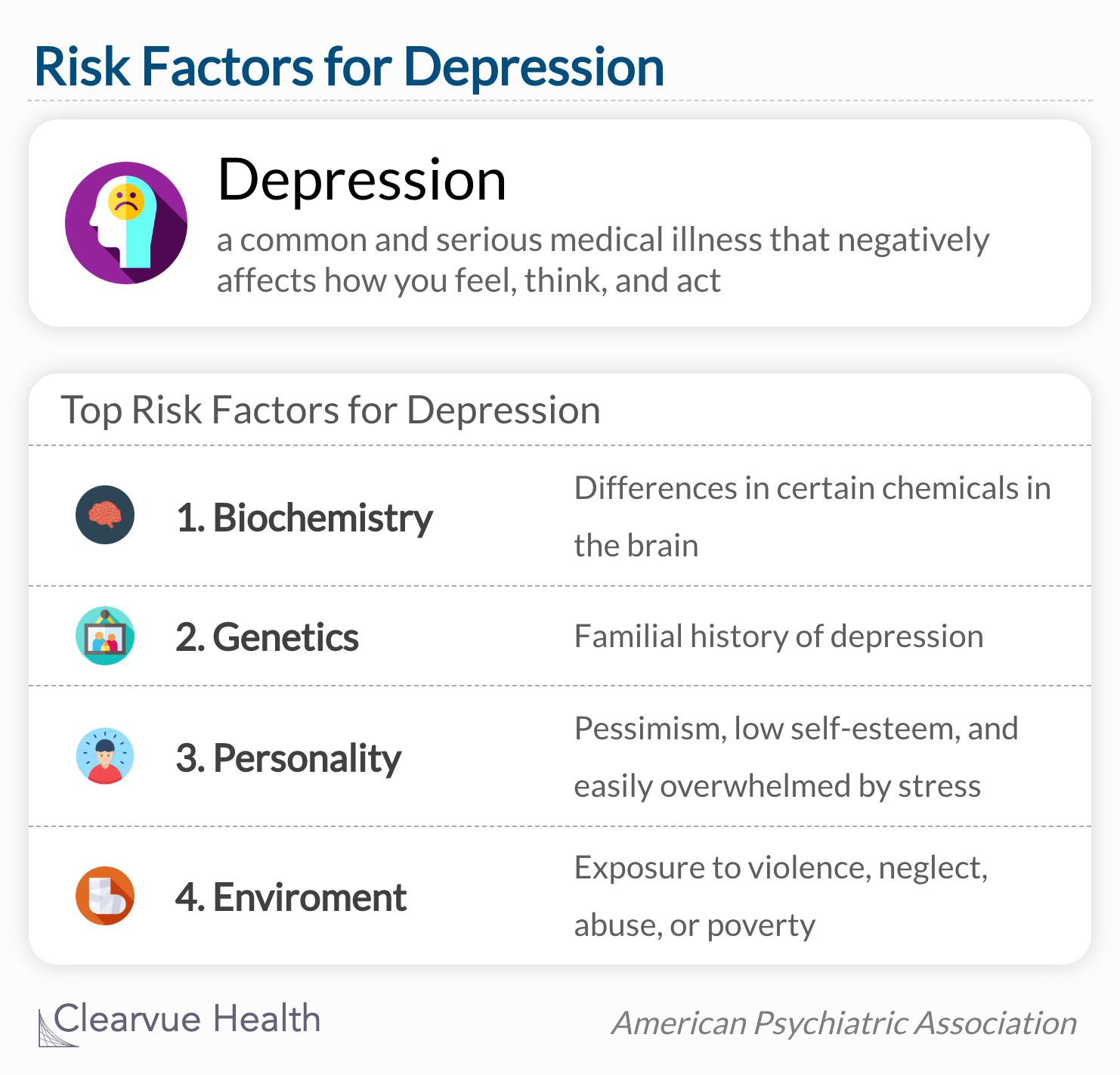 Depression is a common and serious medical illness that negatively affects how you feel, the way you think and how you act.