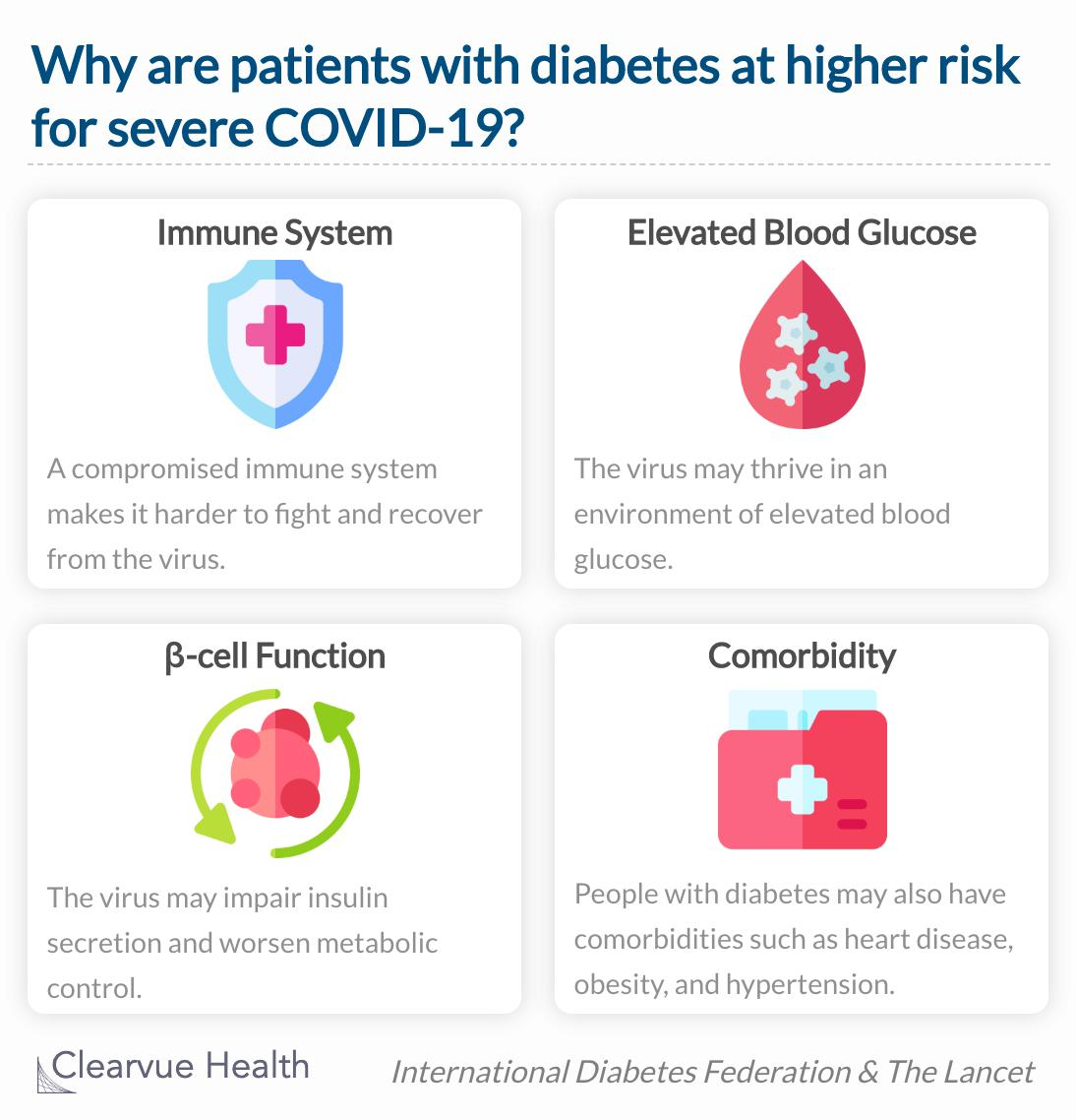 Diabetics are at higher risk of severe illness due to covid-19