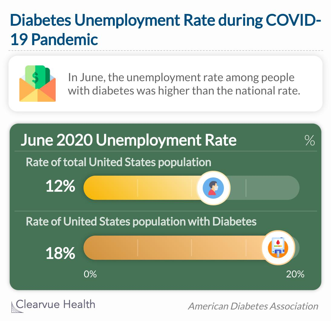 In June, the unemployment rate among people with diabetes was higher than the national rate at 18% vs. 12%.