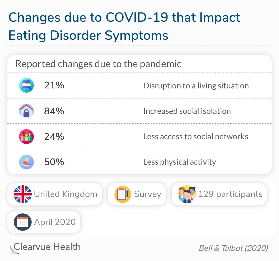 The majority of respondents reported worse eating disorder symptoms during compared to before the COVID-19 pandemic.