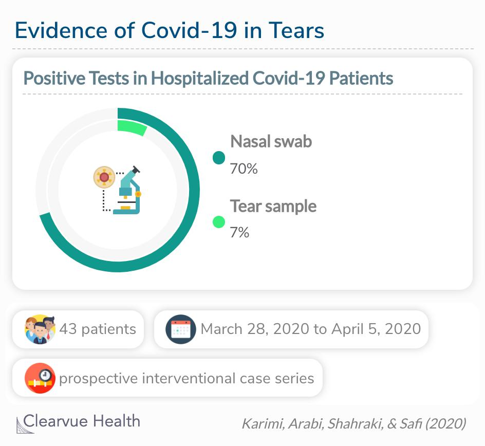 A test of Covid-19 patient tear samples came back with a 7% positivity rate.