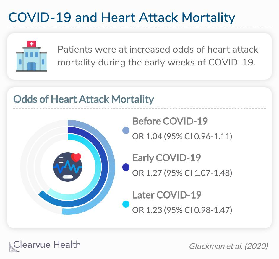 People were 2.4 times as likely to die from a heart attack when compared after the pandemic started.