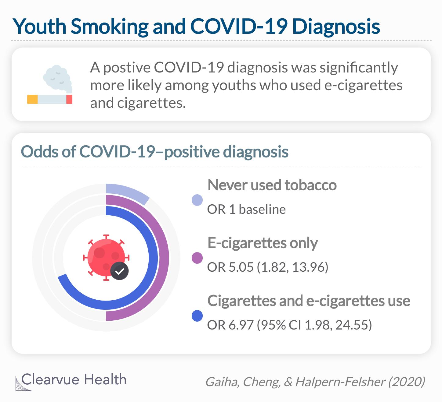 COVID-19 is associated with youth use of e-cigarettes only and dual use of e-cigarettes and cigarettes, suggesting the need for screening and education.