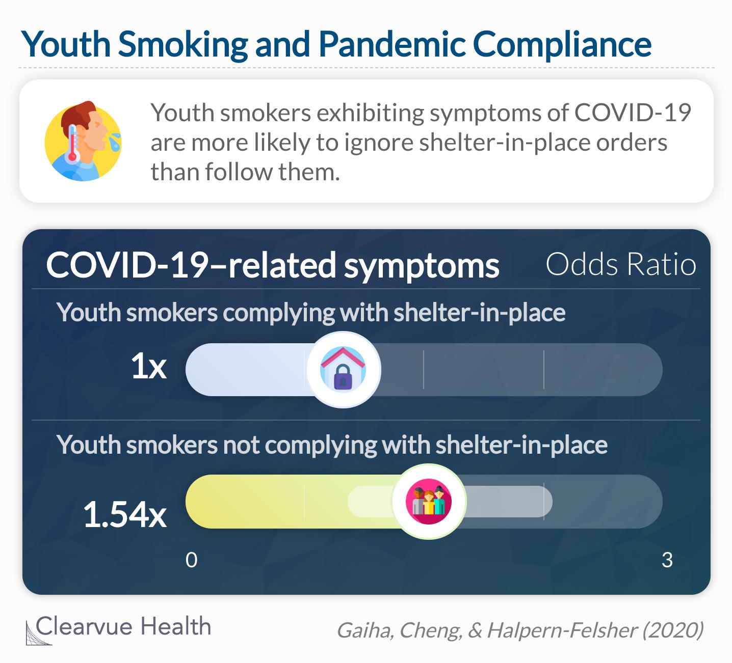 Youth smokers with exhibiting symptoms of COVID-19 are less likely to comply with shelter-in-place orders.