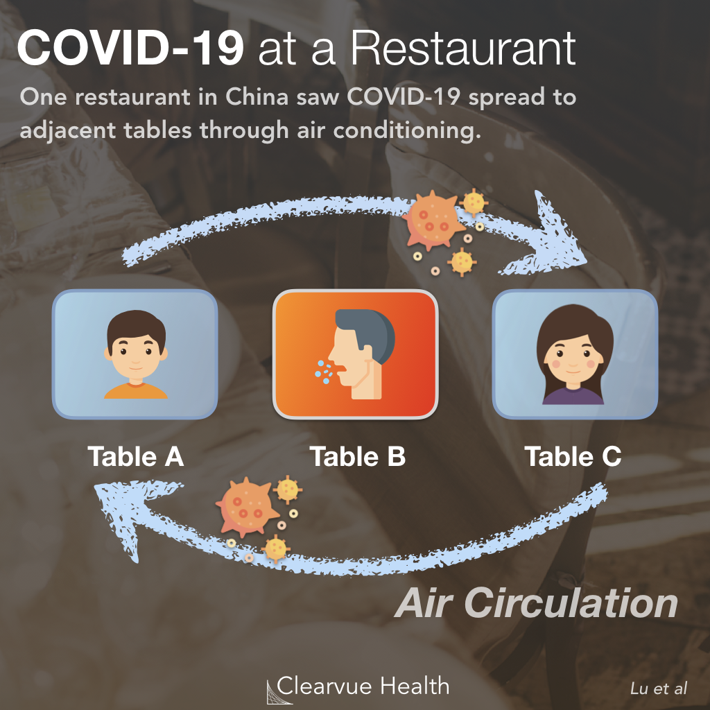 COVID-19 & Dining Out