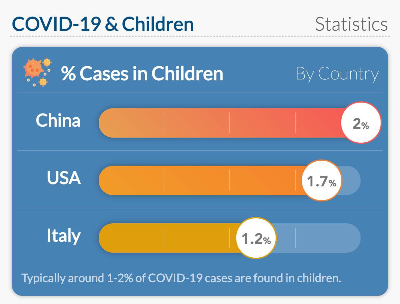 Typically around 1-2% of COVID-19 cases are found in children.