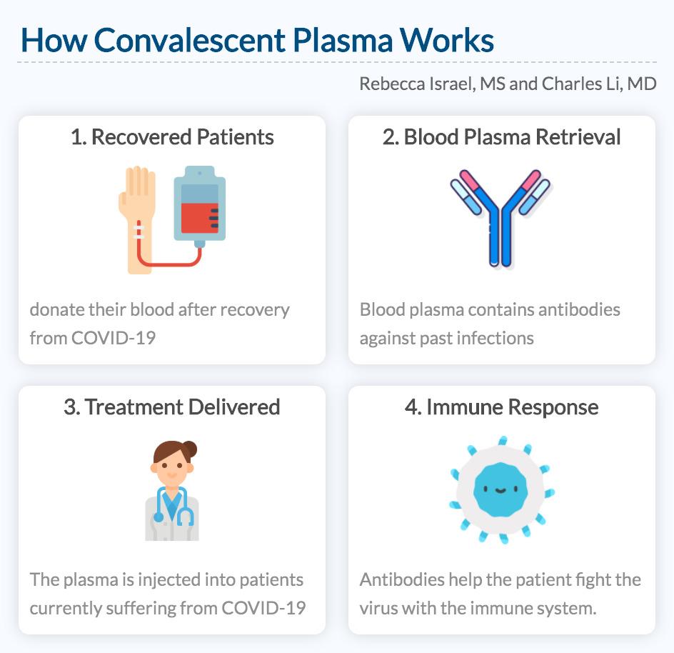 How Convalescent Plasma Works