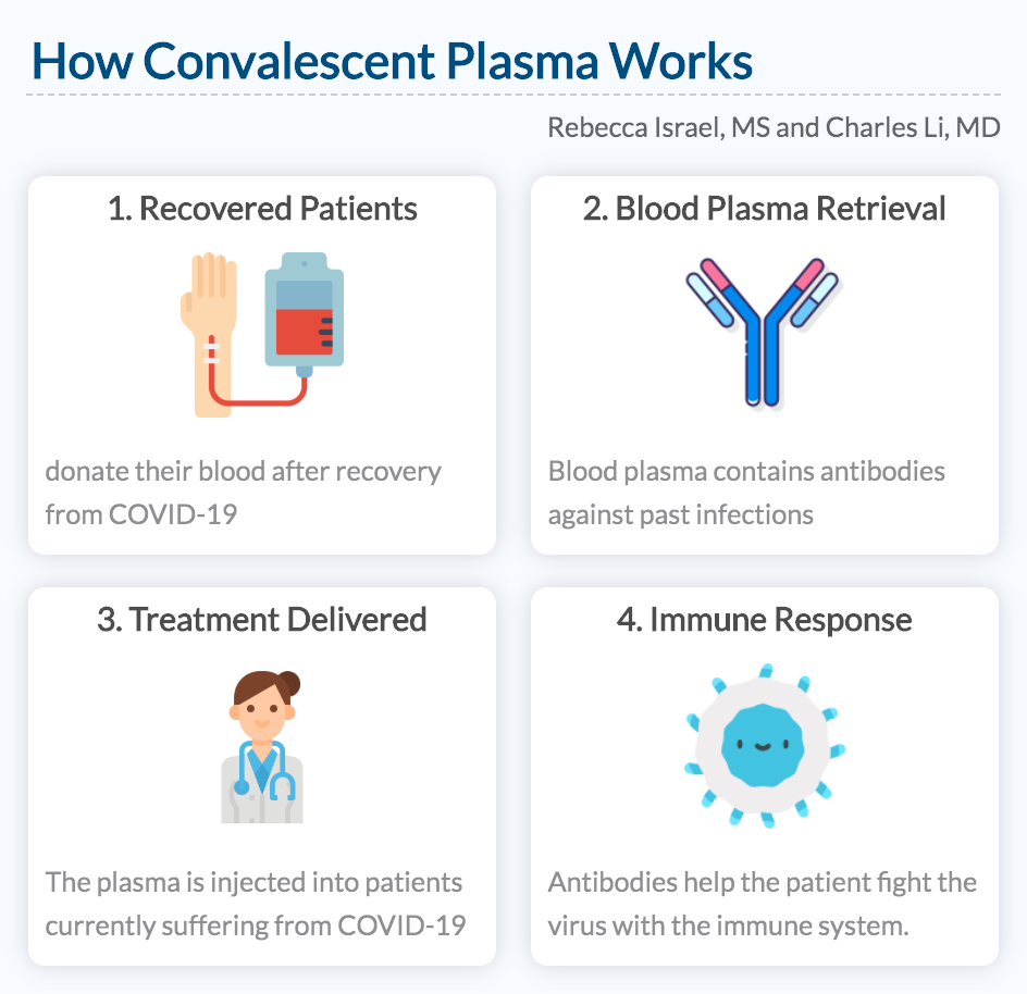 How Convalescent Plasma Works