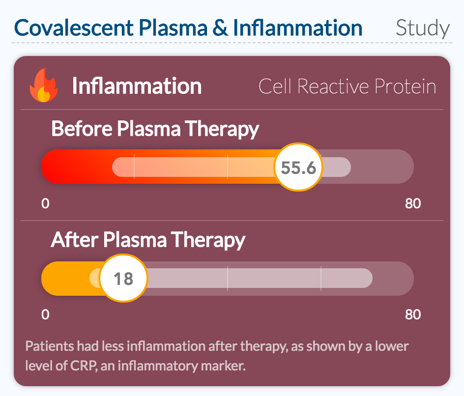 Covalescent Plasma & Inflammation