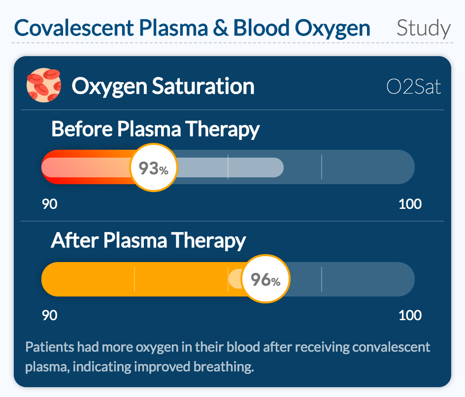 Covalescent Plasma & Blood Oxygen
