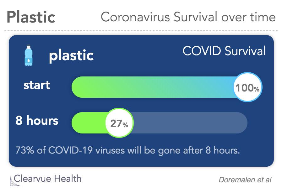 Coronavirus survival time on plastic