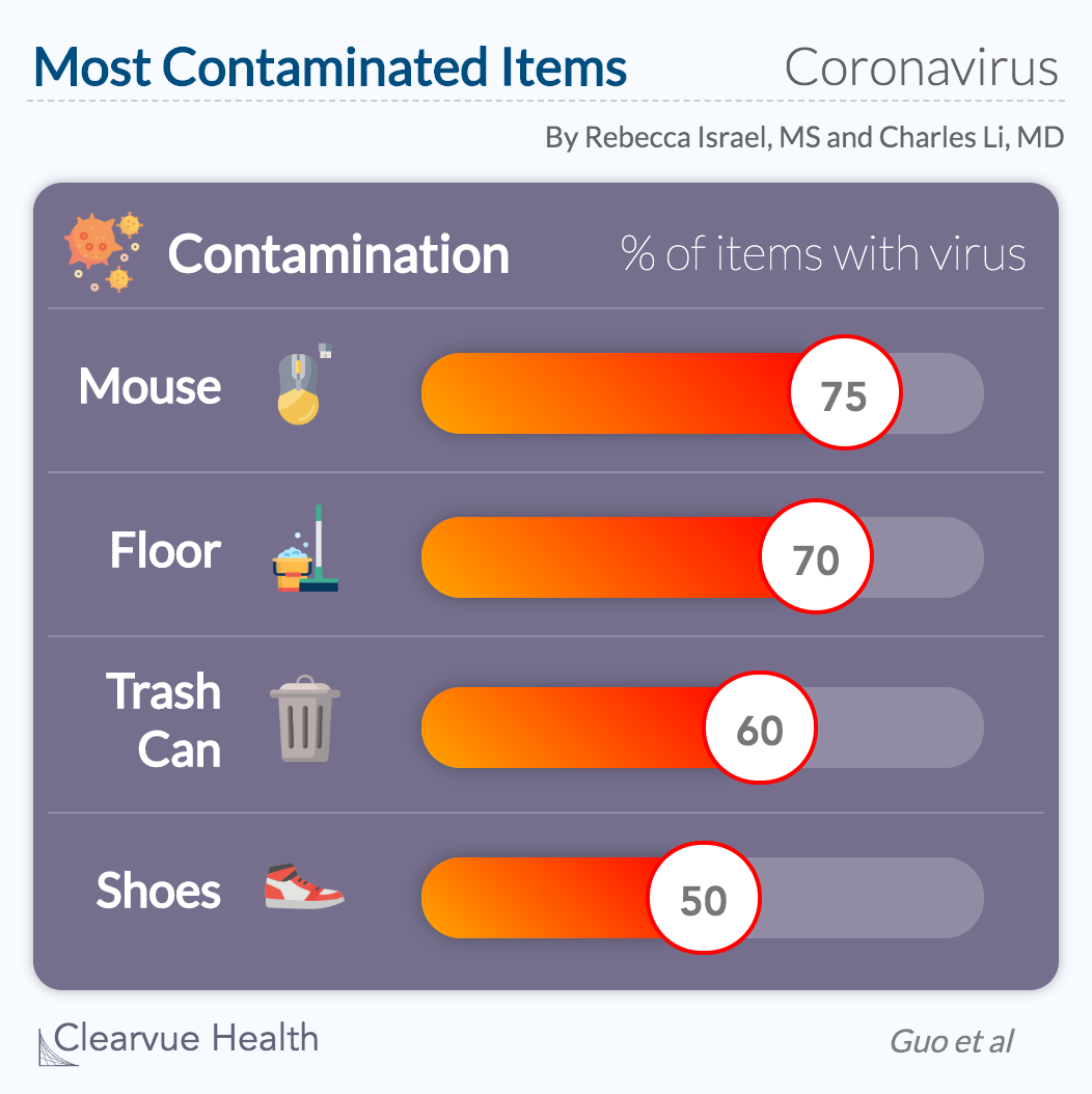 Most Contaminated COVID-19 surfaces in a hospital