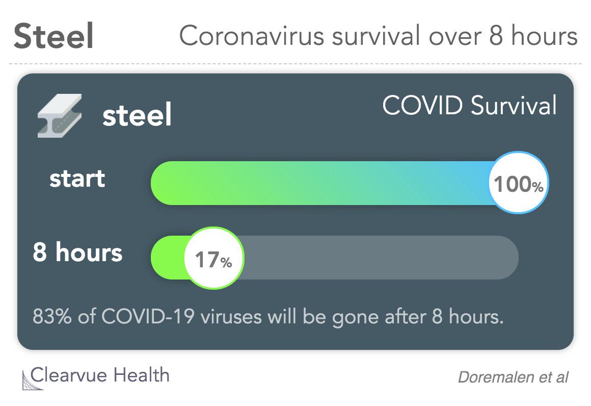 Coronavirus survival time on steel