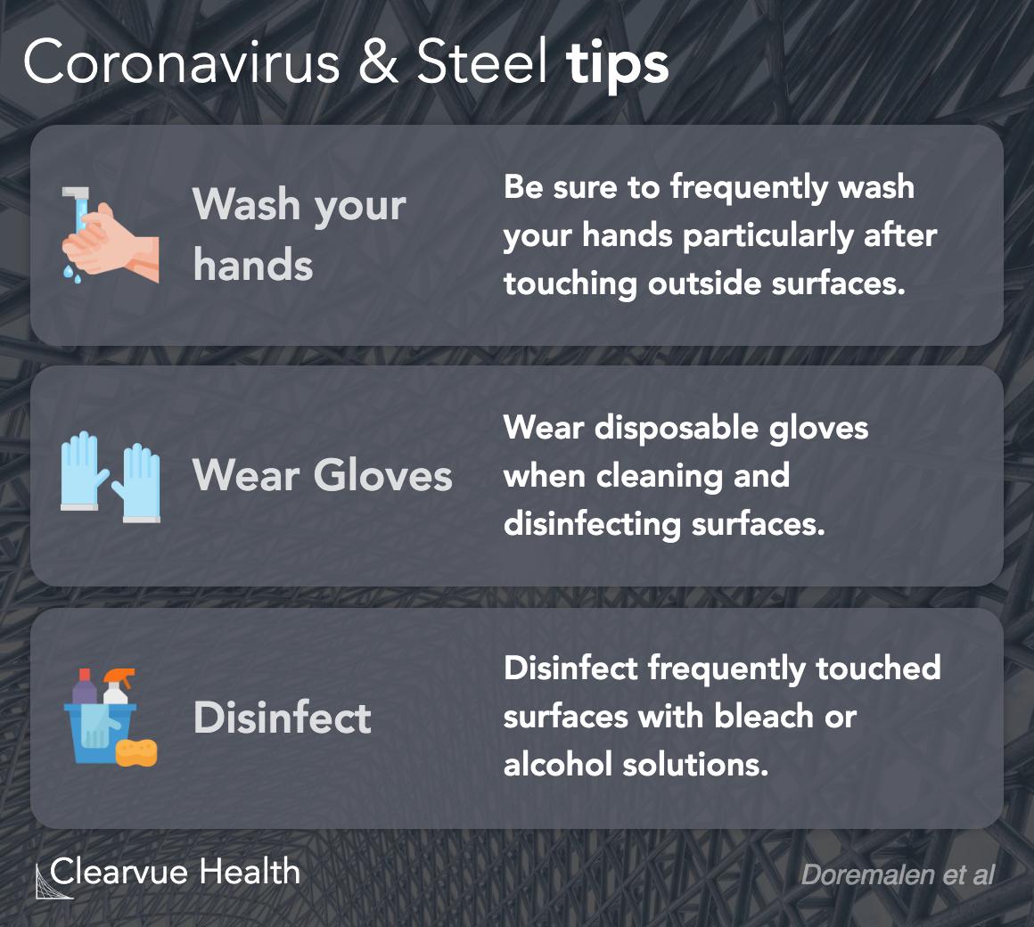 Coronavirus and steel tips