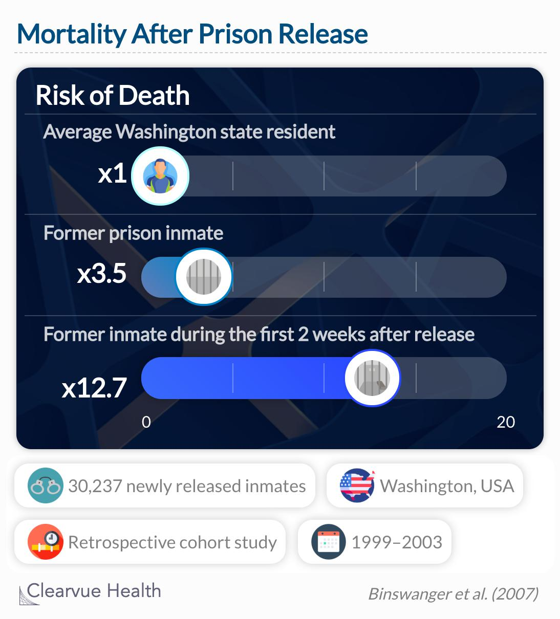 Former inmates had a 3.5 times higher risk of death compared to other state residents.