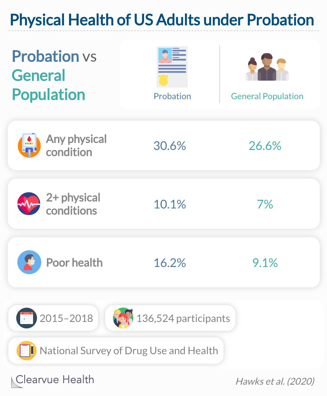 Persons on probation have an increased burden of disease and receive less outpatient care but more acute services than persons not on probation.