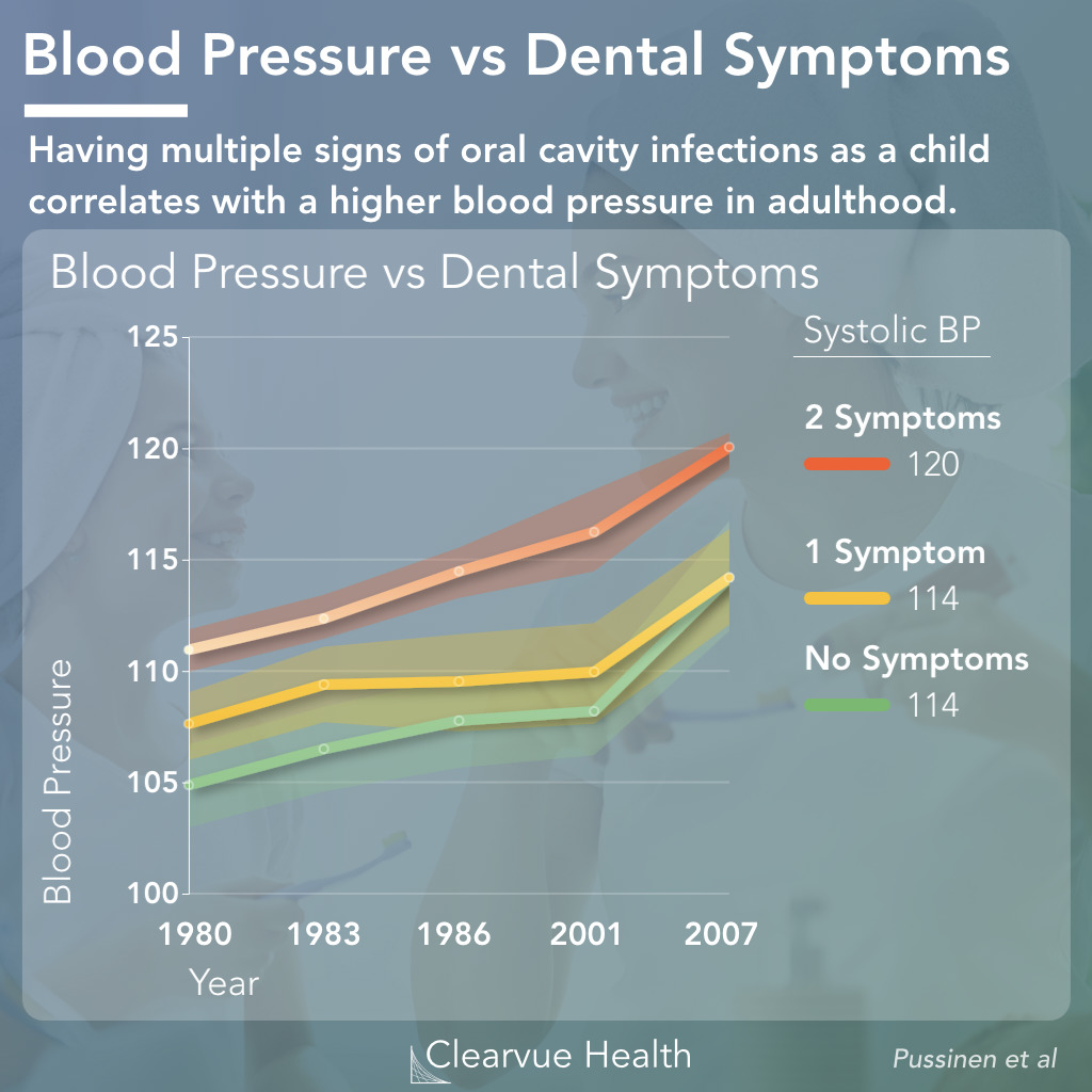 Link Between Blood Pressure and Dental Health
