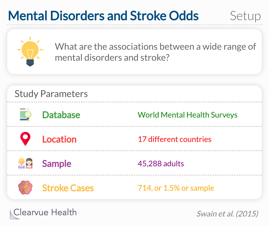 What are the associations between a wide range of mental disorders and stroke?