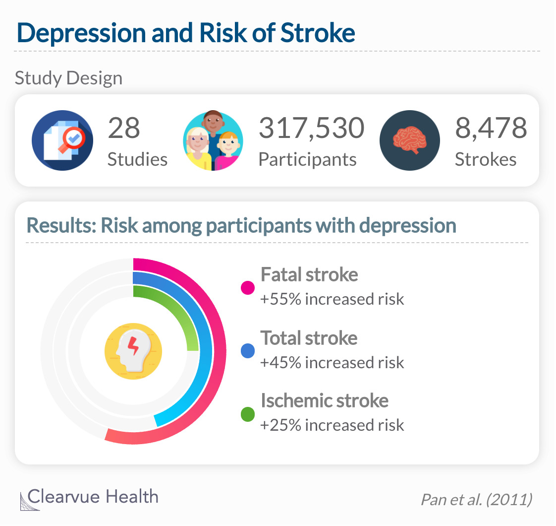 Researchers estimate that participants with depression were 45% more likely to have a stroke