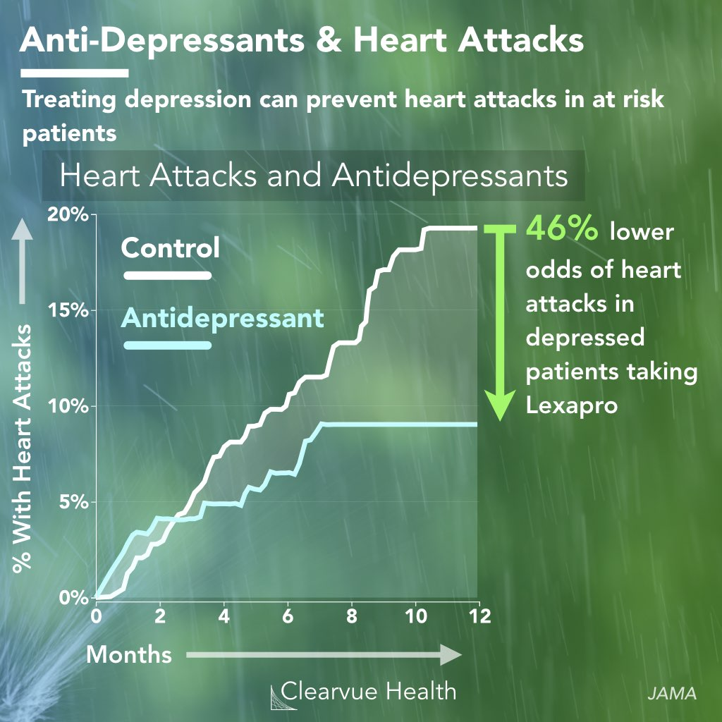 chart of the effect of antidepressants in heart attacks