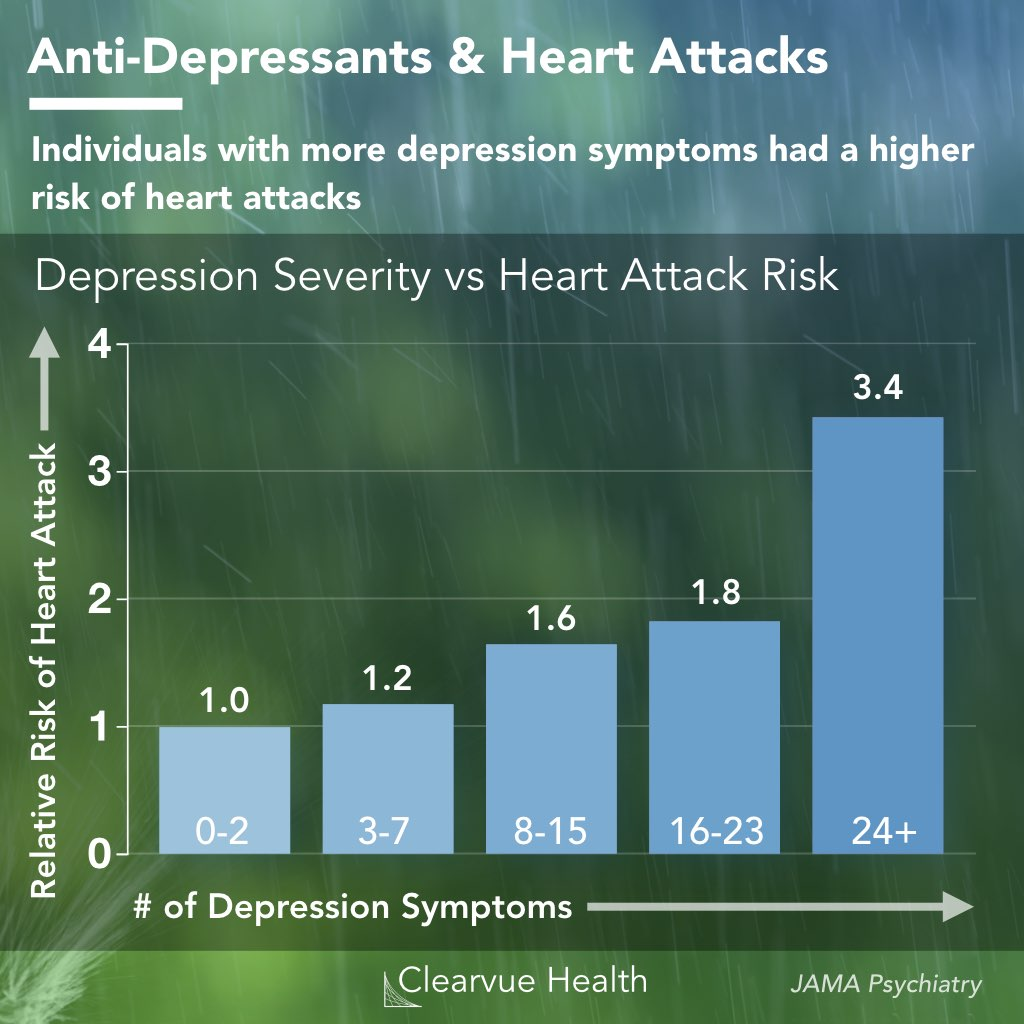 chart of the relationship between depression and heart attacks (MI)