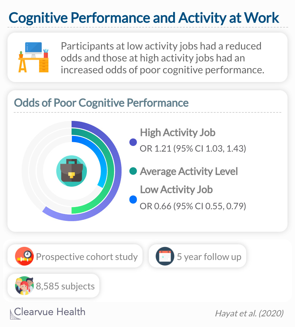Inactivity during work was inversely associated with poor cognitive performance.