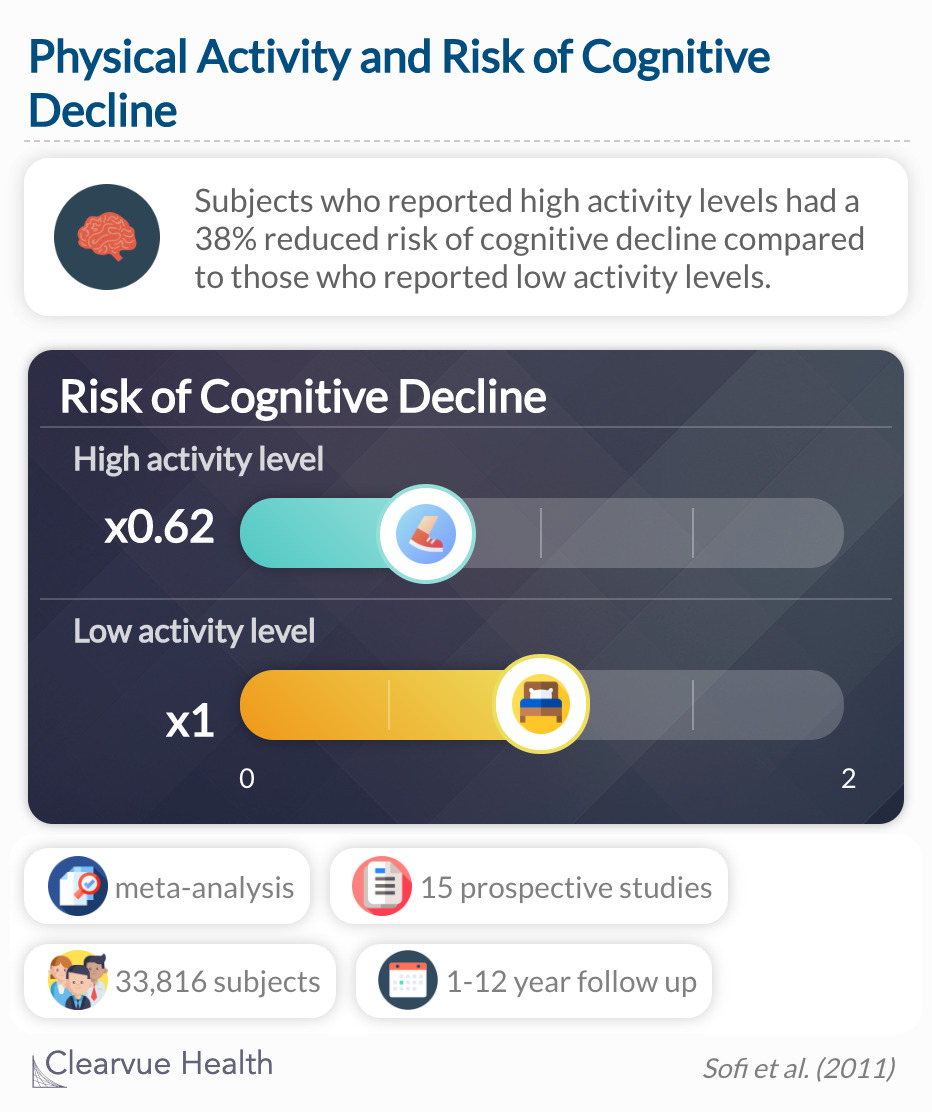 Subjects who reported performing a high level of activity had a 38% reduced risk of cognitive decline compared to those who reported being sedentary.
