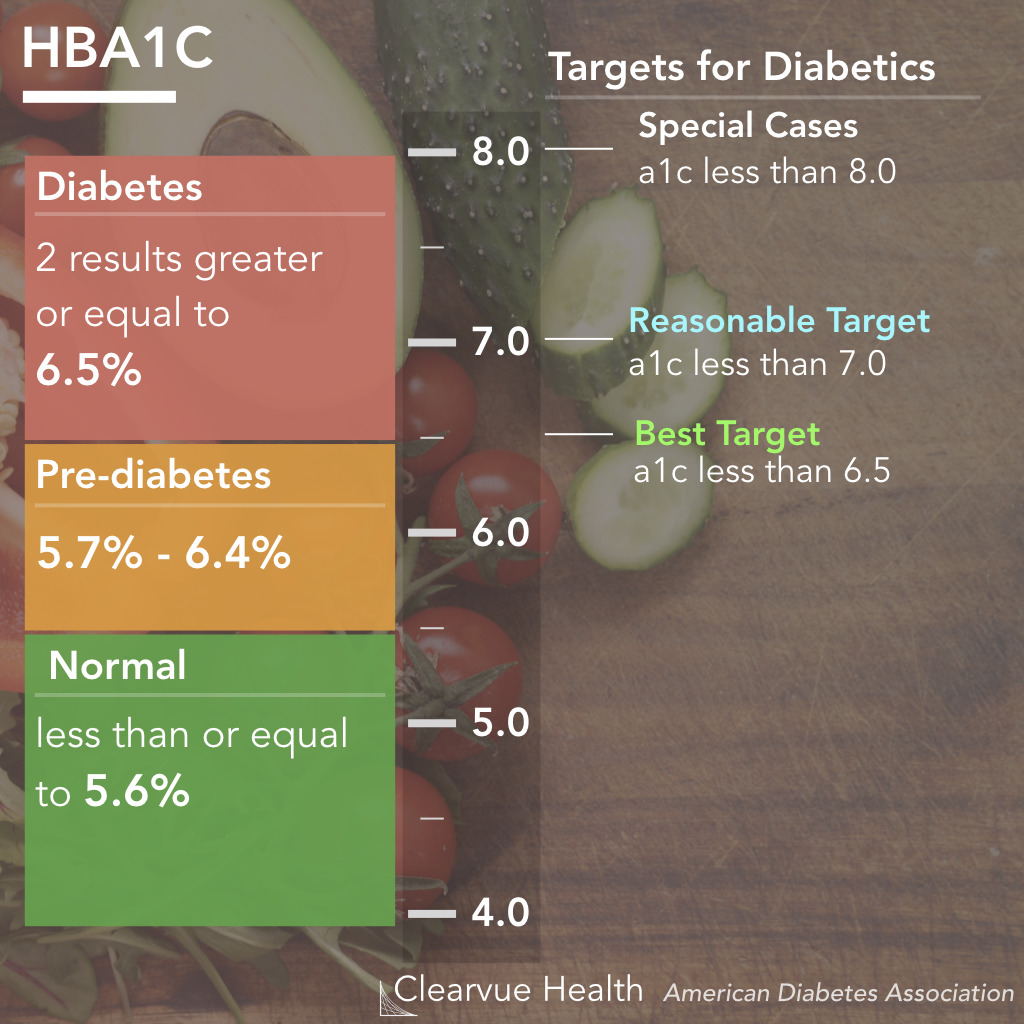 diabetes hba1c definitions and guidelines