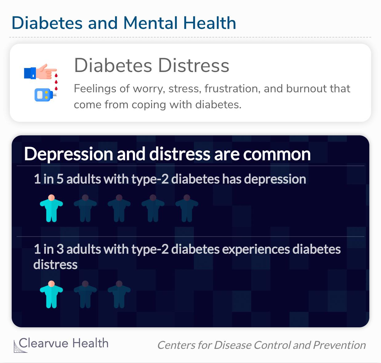 Both depression and diabetes distress can increase risk for serious health complications and early death.