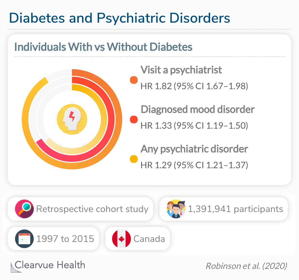 Individuals with diabetes are more likely to visit a psychiatrist, be diagnosed with a mood disorder, or diagnosed with any psychiatric disorder compared to those without diabetes.