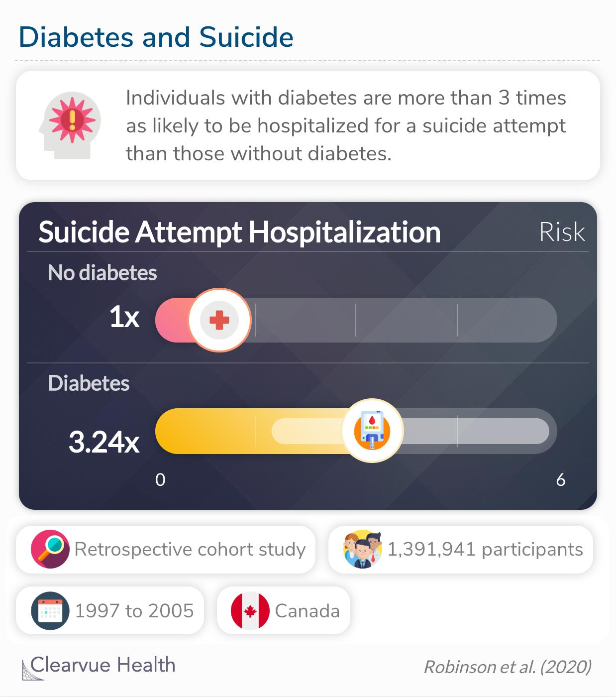 Individuals with (versus without) diabetes were more likely to be admitted to the hospital for a suicide attempt.