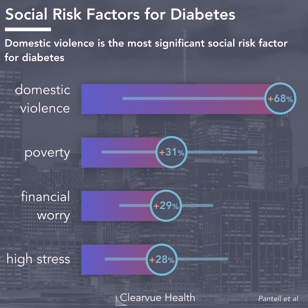 Diabetes Risk by Life Stressors