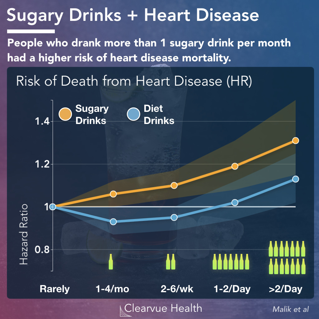 heart disease diet drinks vs regular sodas