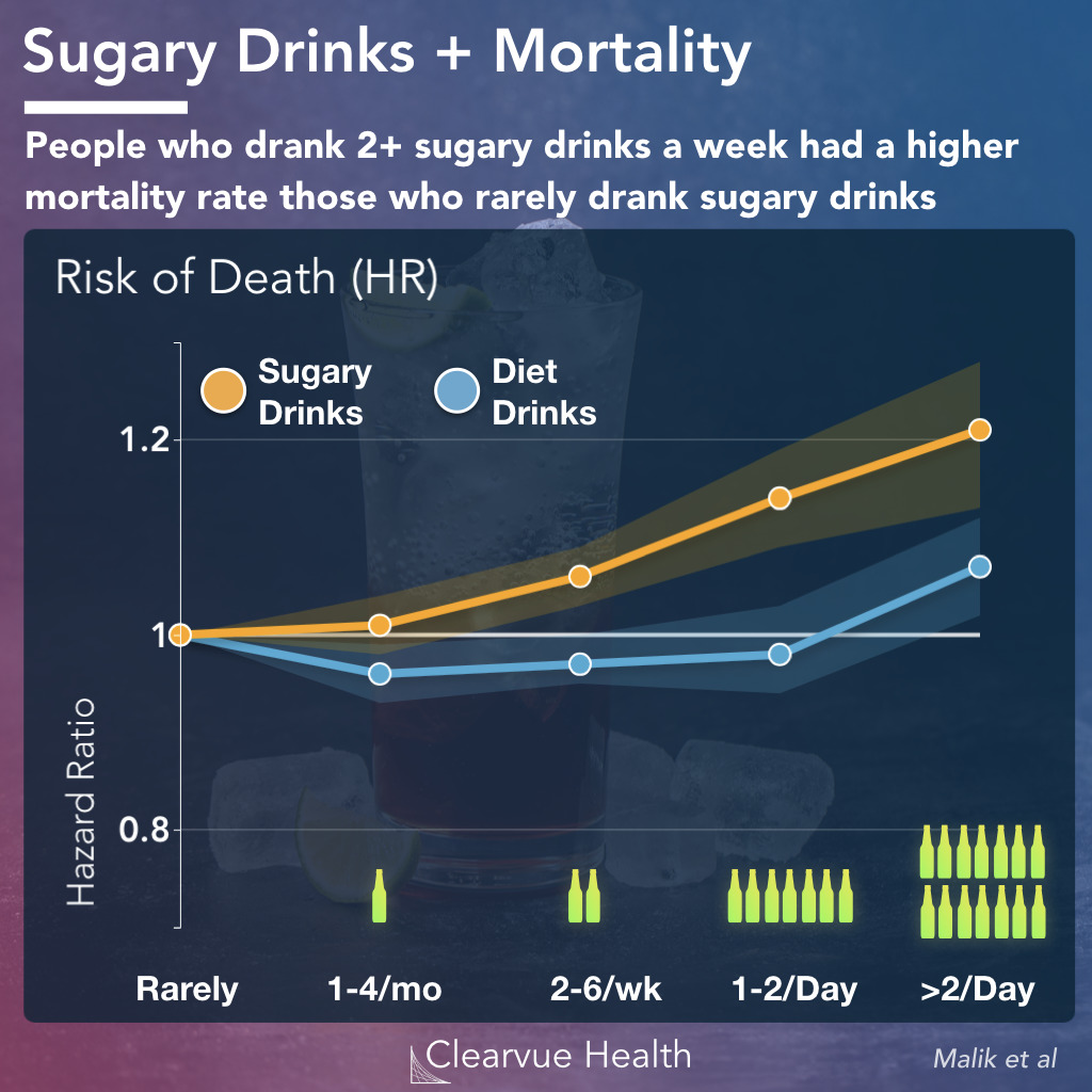 mortality data for diet drinks vs regular sodas
