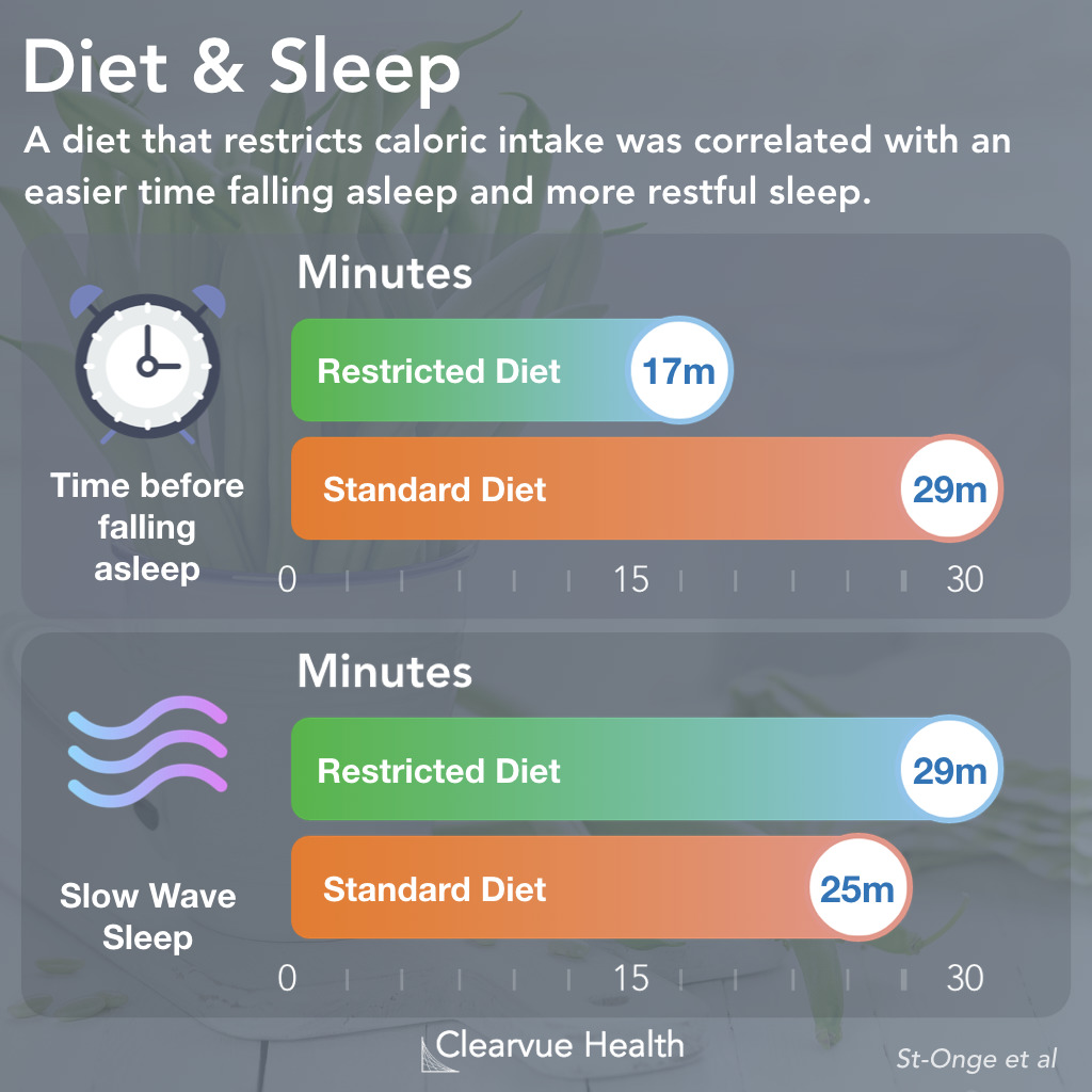 Calories and Sleep