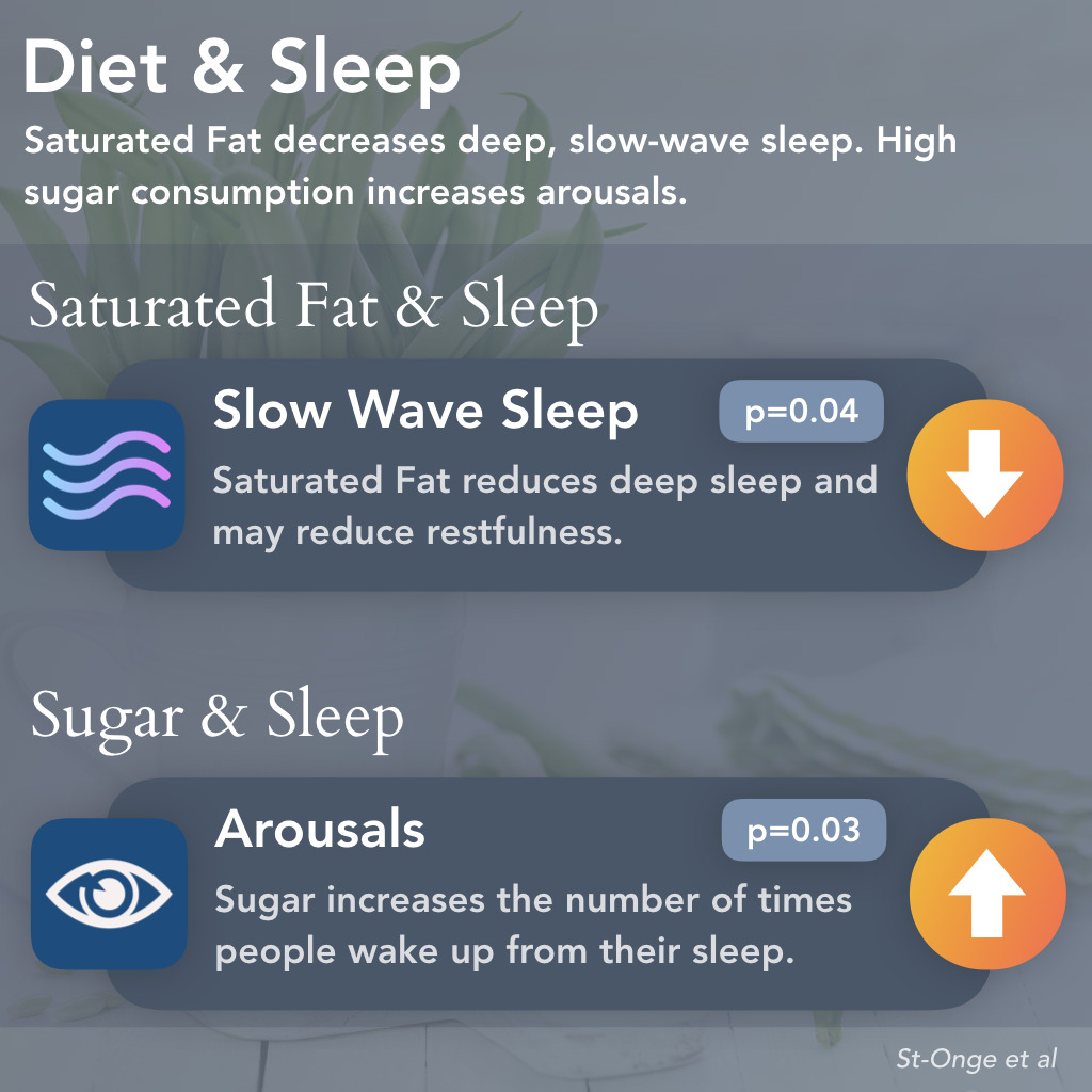 Effects of Sugar & Saturated Fat on Sleep