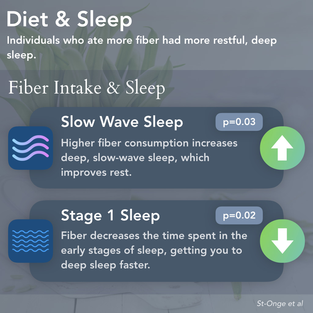 Fiber & Sleep Quality