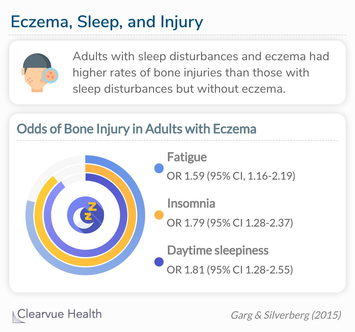 Significant 2-way interactions were observed between eczema and fatigue or sleep symptoms as predictors of FBJI