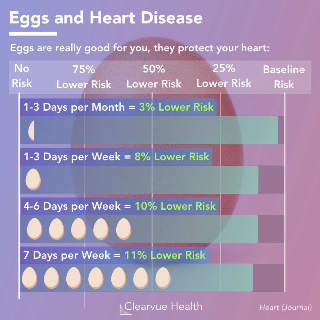 Eggs and heart disease risk