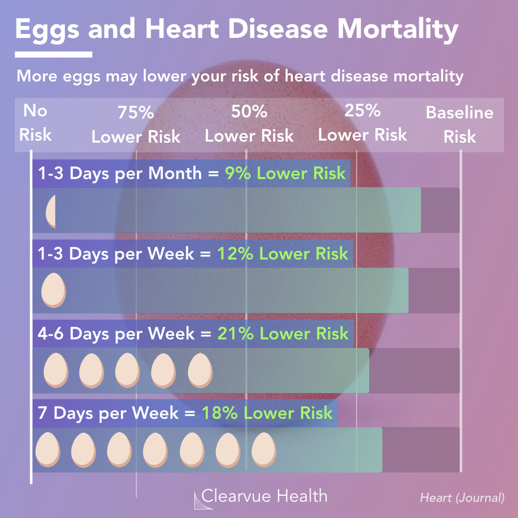 Data on Eggs and heart disease mortality
