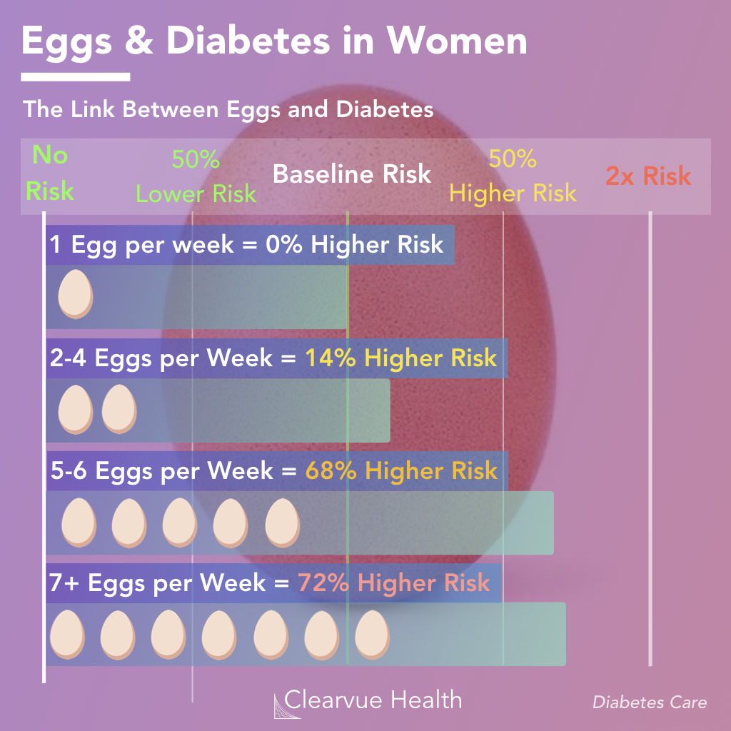 Egg consumption and the risk of diabetes