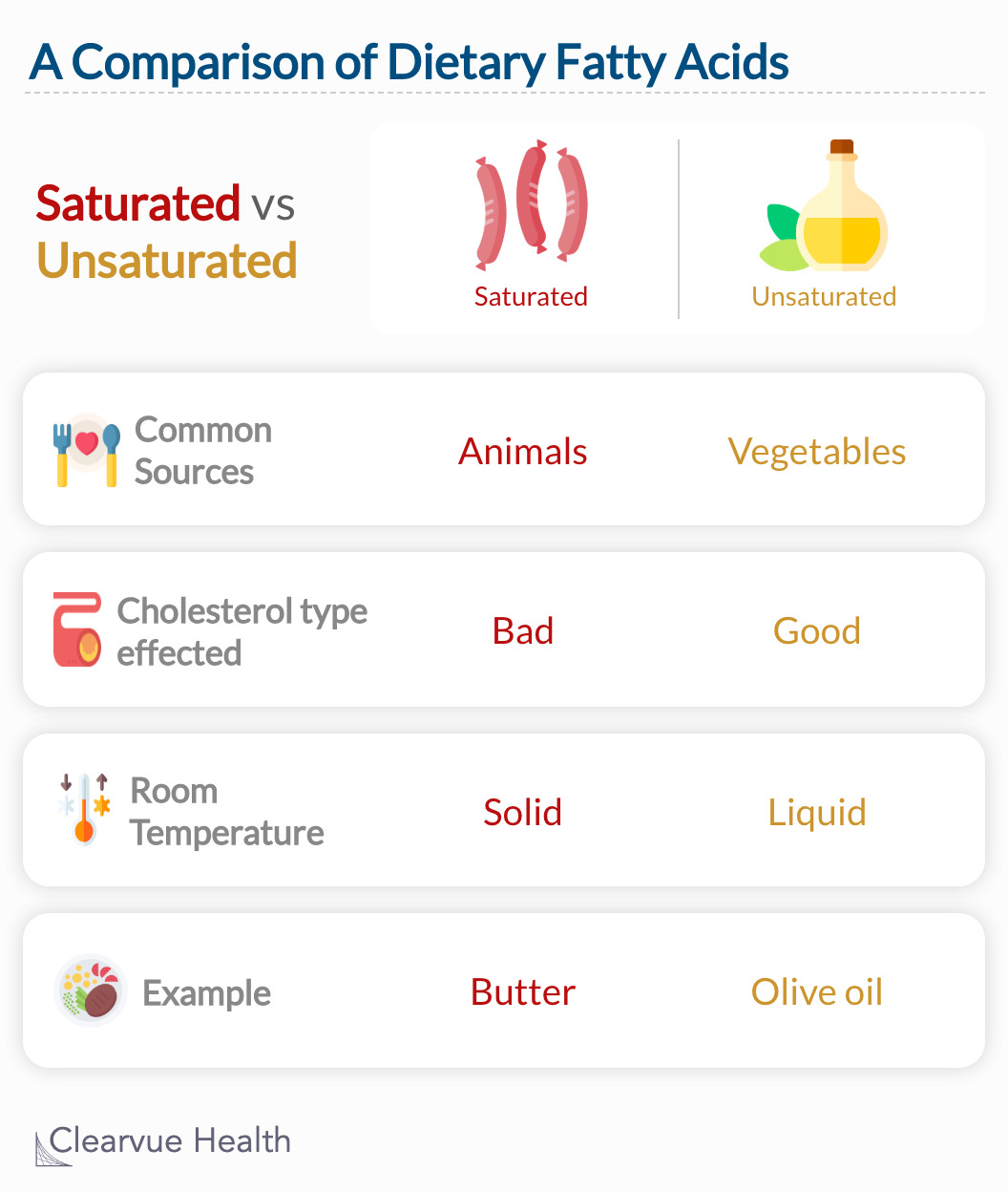 A basic comparison of saturated and unsaturated fatty acids
