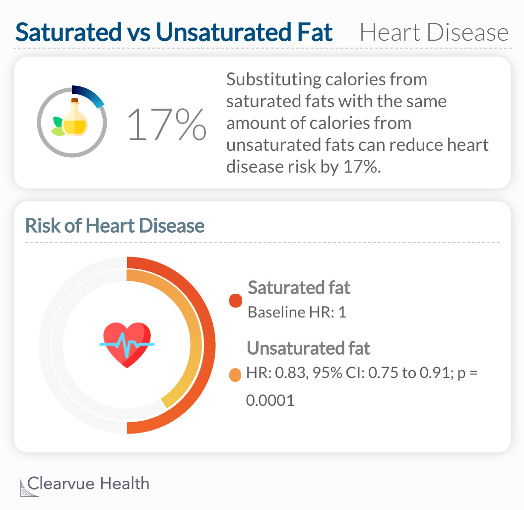 Substituting saturated fatty acid with unsaturated fatty acid will reduce your risk of heart disease by 17%.