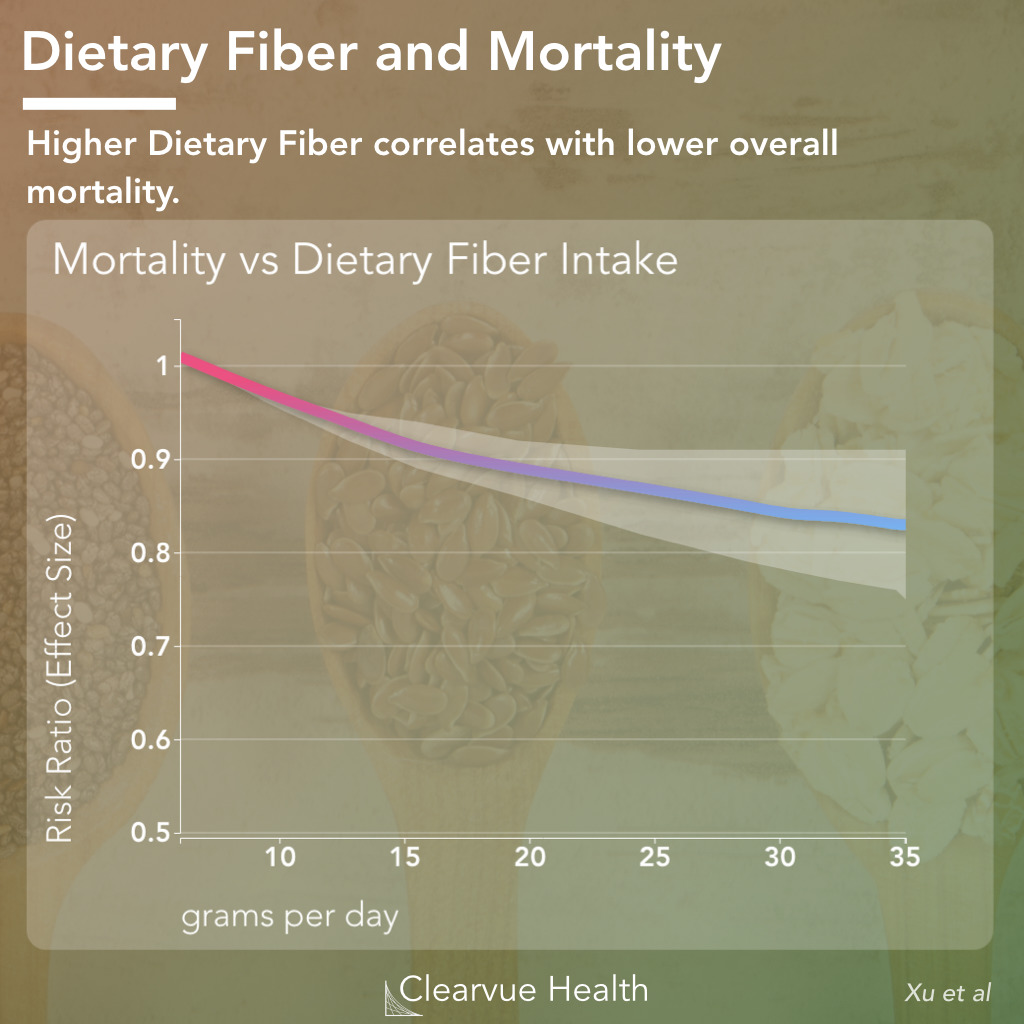 Dietary Fiber and Overall Mortality